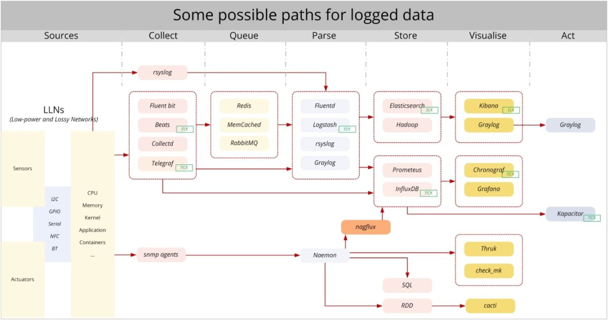 Some possible paths for logged data
