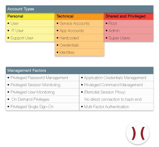 Factors of Account Management - Click to Enlarge