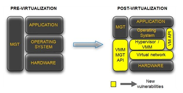 Structure of a Virtual Environment