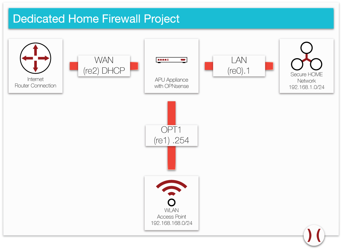 Securing your home fences a fully functional home network for 200 or 200 chf click to enlarge asfbconference2016 Choice Image