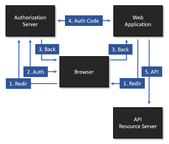 Car Hacking - Analysis of the Mercedes Connected Vehicle API