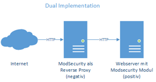 ModSecurity als Dual Implementation