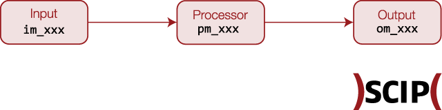 A simplified NXlog sequence