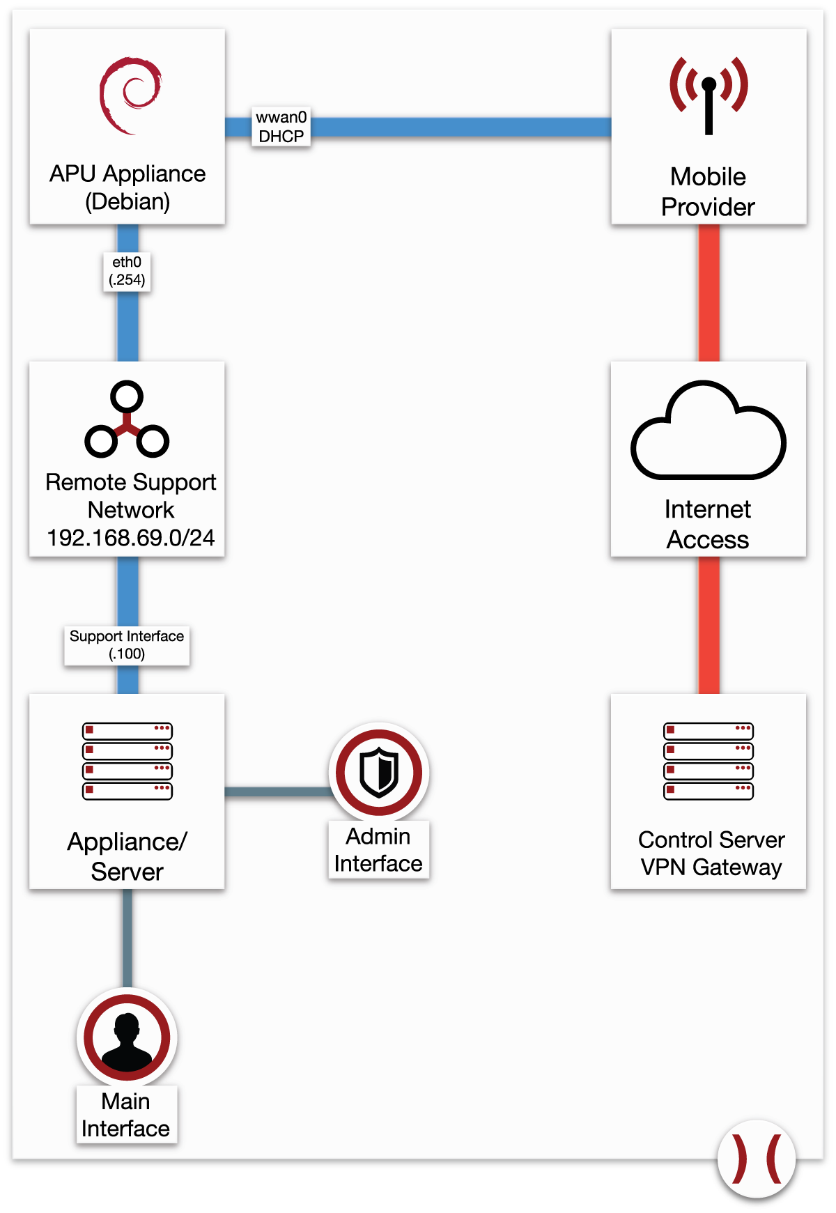 Securing out-of-band Remote Support (Part 1 of 2)