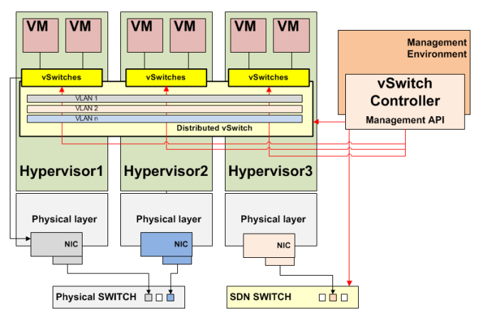 vSwitch Architecture
